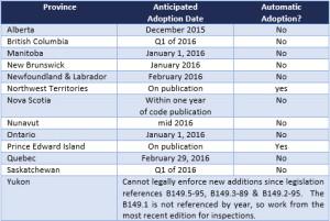 B149 Adoption Table